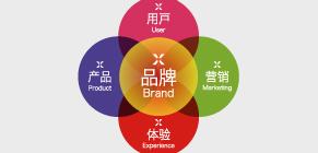 行业品牌化解决方案